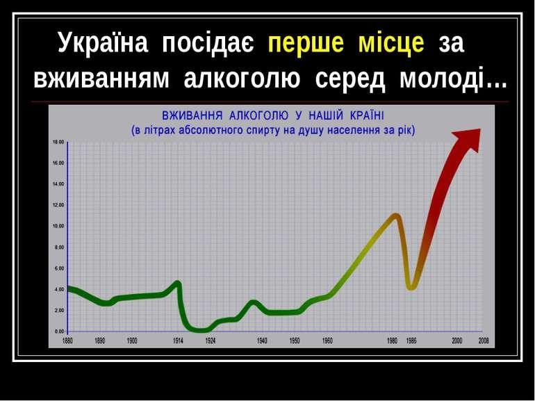 Україна посідає перше місце за вживанням алкоголю серед молоді…