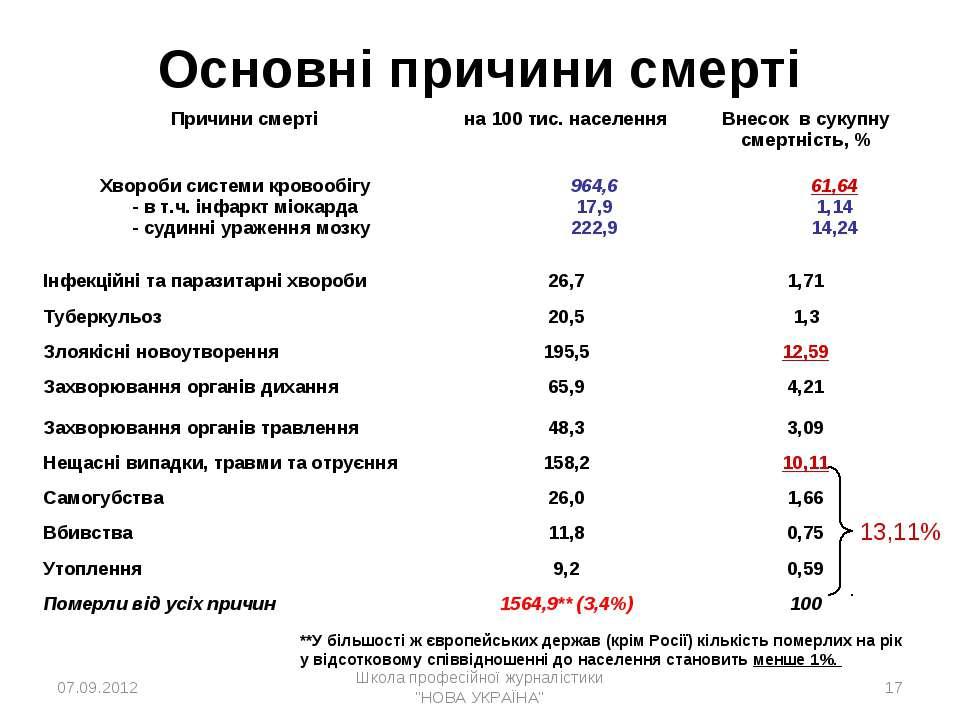 Основні причини смерті 13,11% **У більшості ж європейських держав (крім Росії...