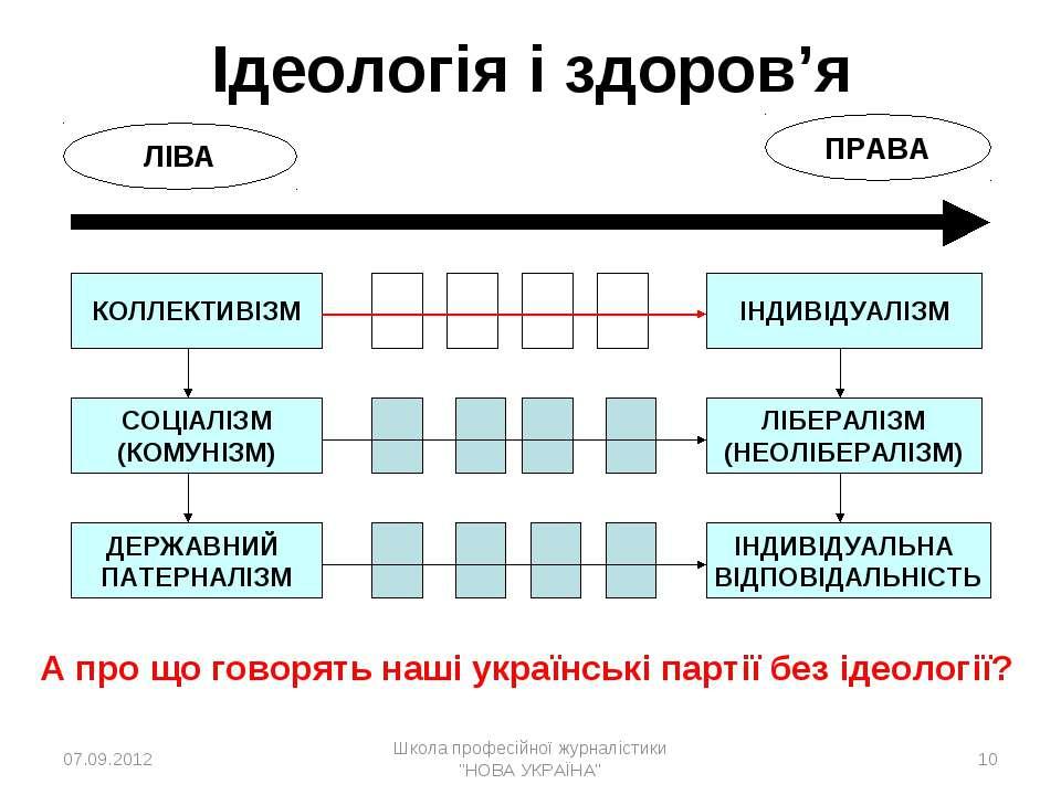 Ідеологія і здоров'я КОЛЛЕКТИВІЗМ ДЕРЖАВНИЙ ПАТЕРНАЛІЗМ ЛІБЕРАЛІЗМ (НЕОЛІБЕРА...
