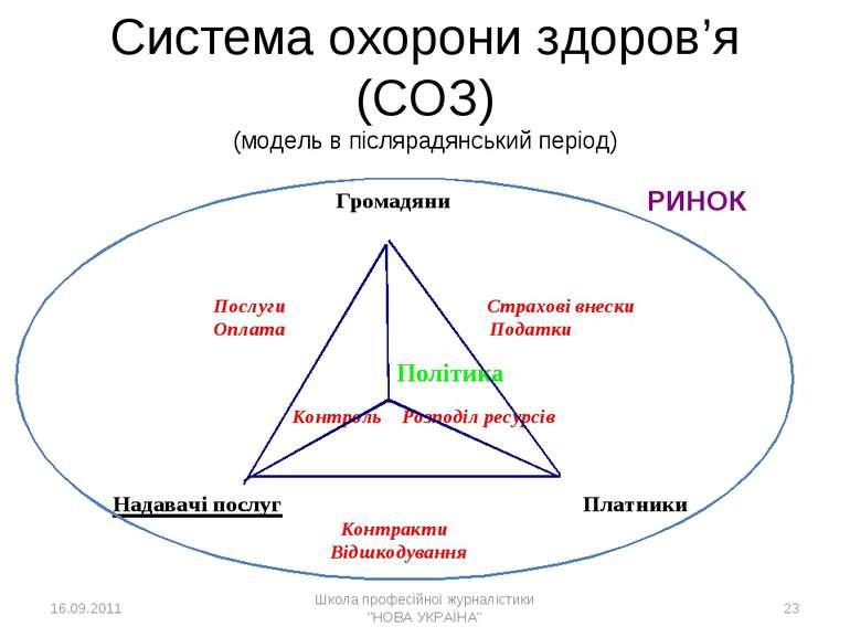 * Cистема охорони здоров'я (СОЗ) (модель в післярадянський період) РИНОК 16.0...