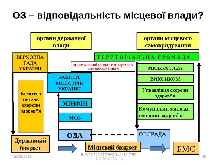 * органи державної влади органи місцевого самоврядування ВЕРХОВНА РАДА УКРАЇН...