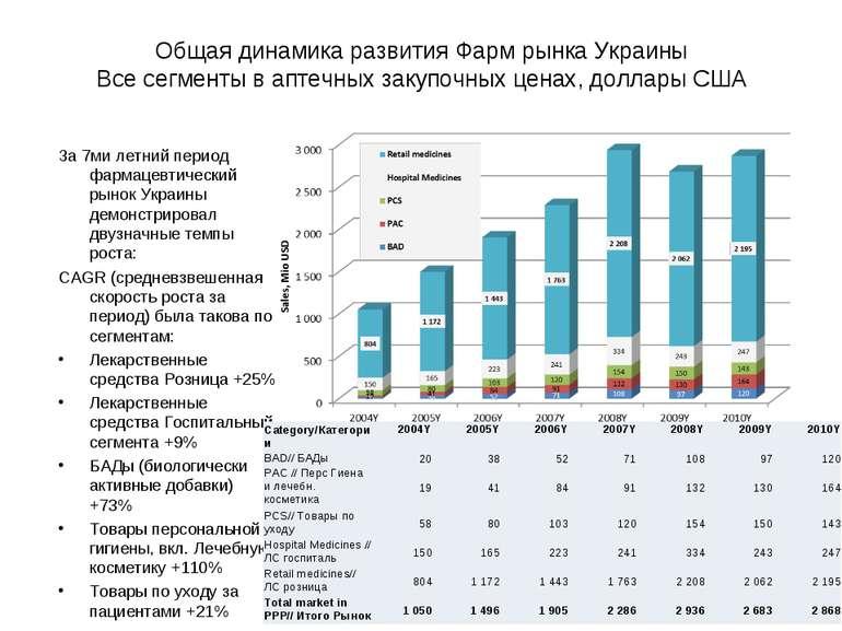 Общая динамика развития Фарм рынка Украины Все сегменты в аптечных закупочных...