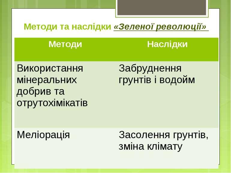 Методи та наслідки «Зеленої революції» Методи Наслідки Використання мінеральн...