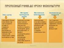* Зміст уроку Методика проведення уроків Матеріальне забезпечення Зауваження ...