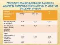 Паскаль П.А. * Критерії ефективності виховання бажання Відсоток учнів +/- % 2...