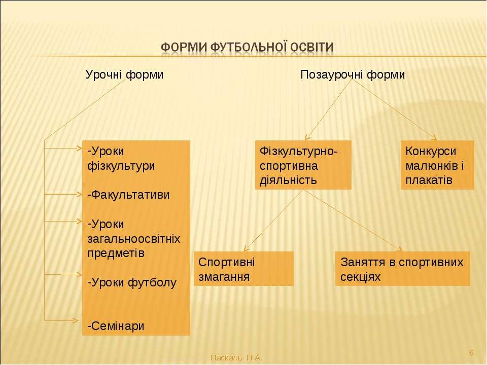 Паскаль П.А. * Урочні форми Позаурочні форми Уроки фізкультури Факультативи У...