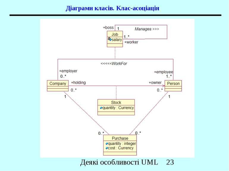 Діаграми класів. Клас-асоціація Деякі особливості UML