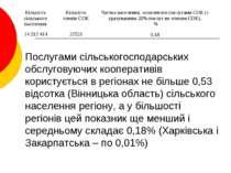 Послугами сільськогосподарських обслуговуючих кооперативів користується в рег...