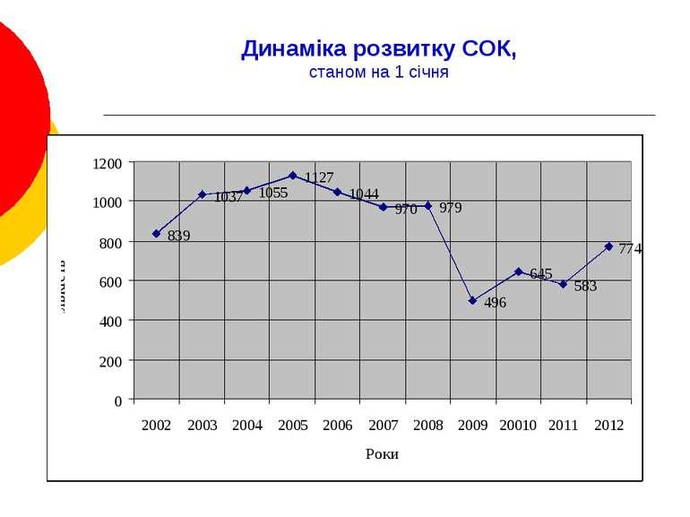 Динаміка розвитку СОК, станом на 1 січня