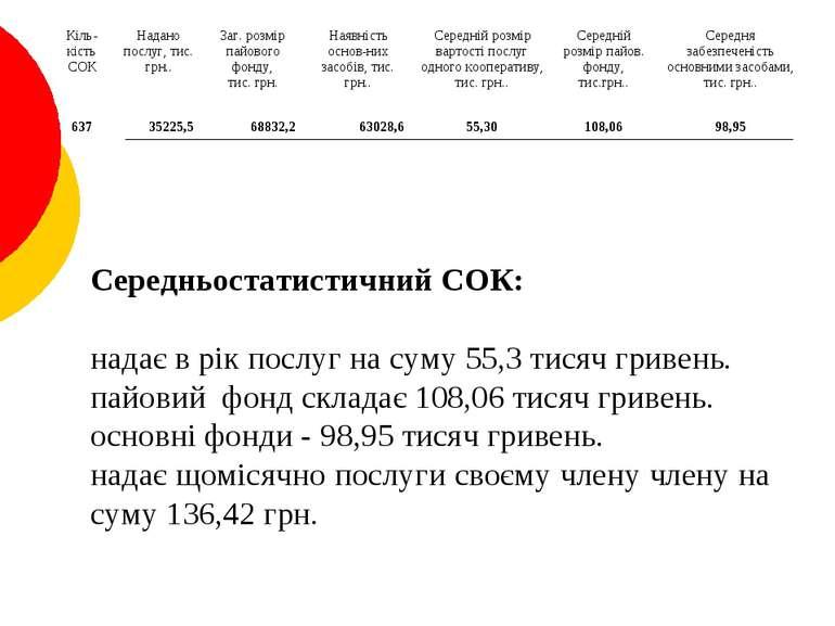 Середньостатистичний СОК: надає в рік послуг на суму 55,3 тисяч гривень. пайо...