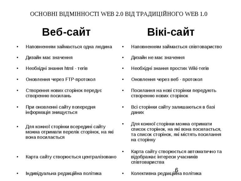 ОСНОВНІ ВІДМІННОСТІ WEB 2.0 ВІД ТРАДИЦІЙНОГО WEB 1.0