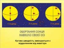 Кутова швидкість зменшується з віддаленням від екватора