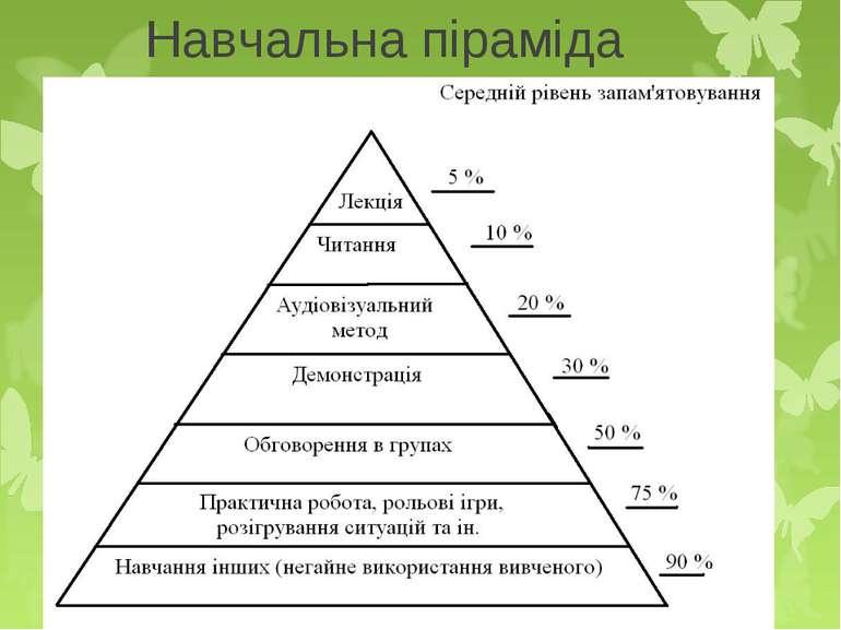 Навчальна піраміда
