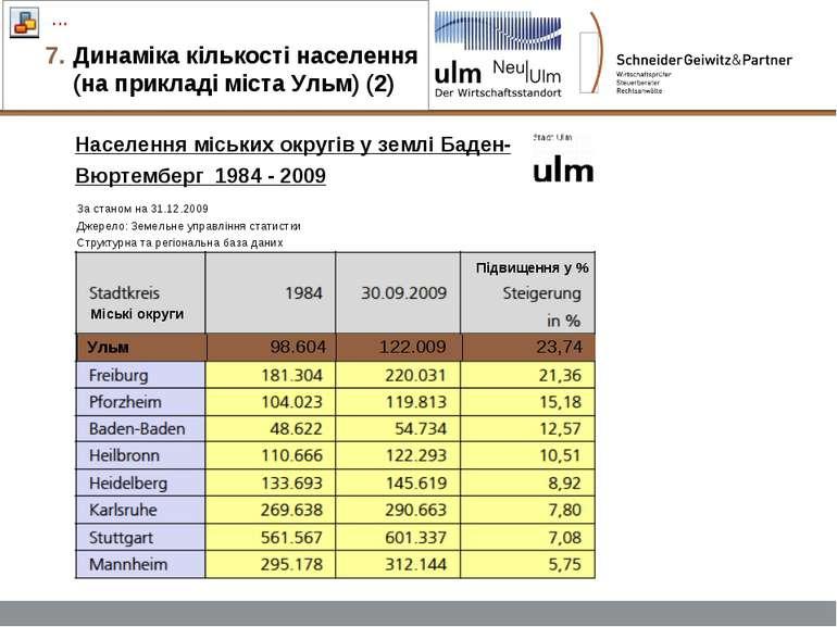 Динаміка кількості населення (на прикладі міста Ульм) (2) Населення міських о...