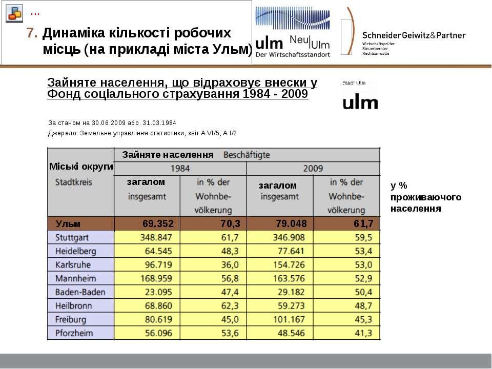 Динаміка кількості робочих місць (на прикладі міста Ульм) (3) Зайняте населен...