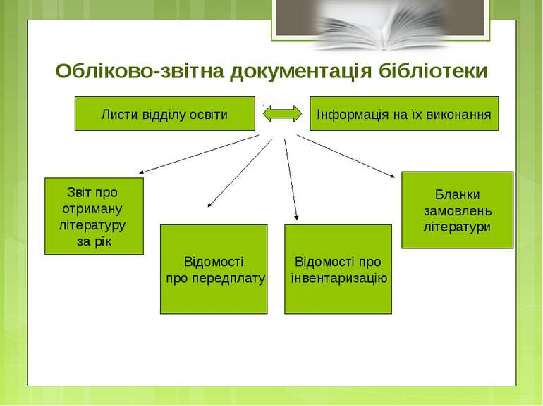 Обліково-звітна документація бібліотеки Листи відділу освіти Інформація на їх...