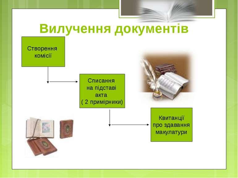 Вилучення документів Створення комісії Списання на підставі акта ( 2 примірни...