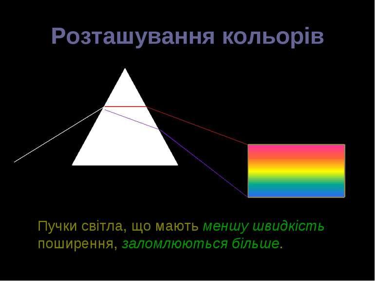 Розташування кольорів Пучки світла, що мають меншу швидкість поширення, залом...