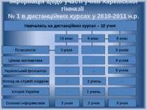 Інформація щодо участі учнів Харківської гімназії № 1 в дистанційних курсах у...