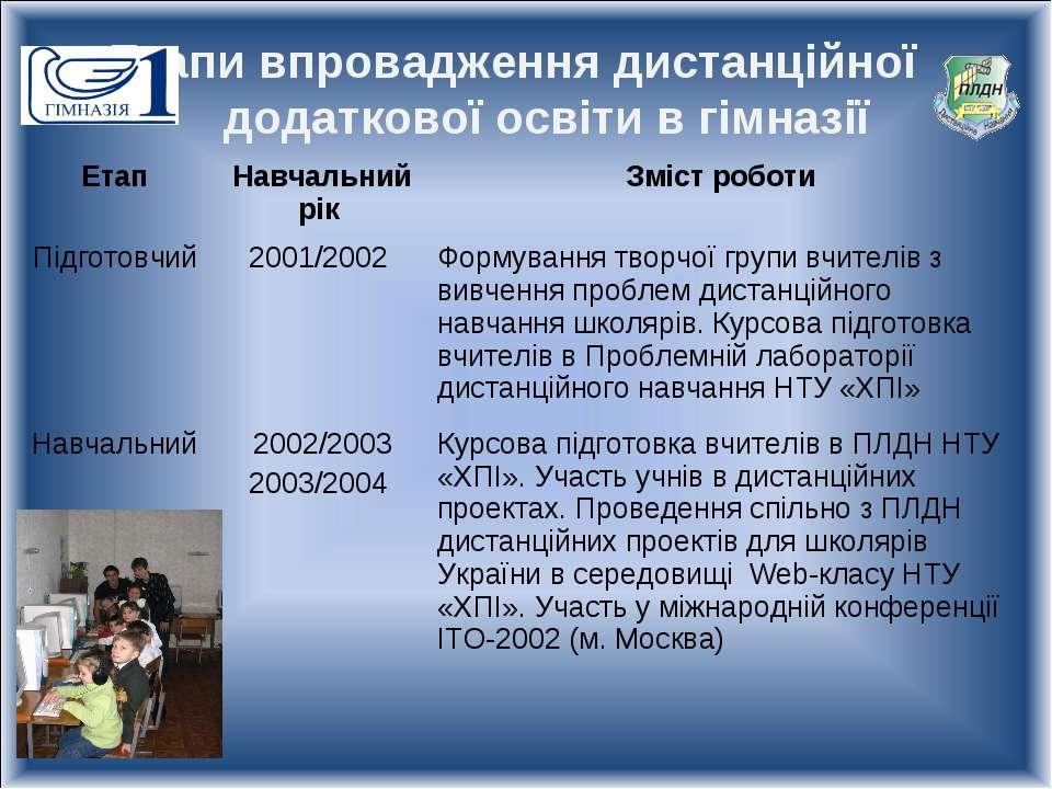 Етапи впровадження дистанційної додаткової освіти в гімназії Етап Навчальний ...