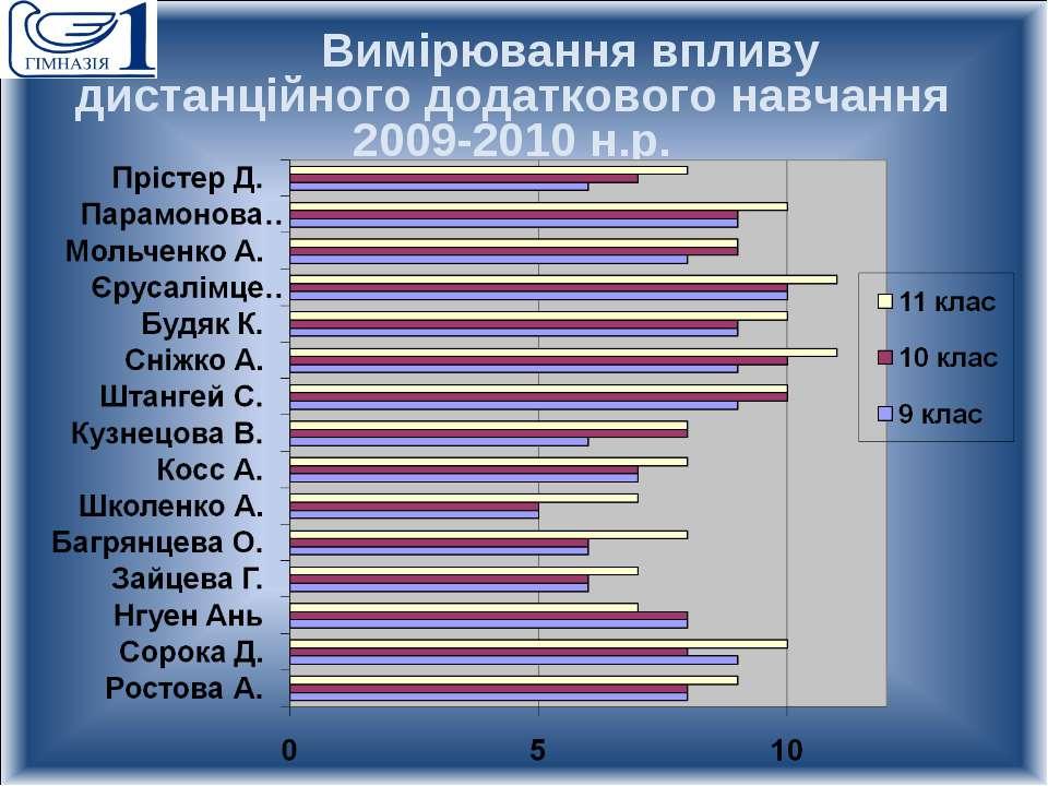 Вимірювання впливу дистанційного додаткового навчання 2009-2010 н.р.