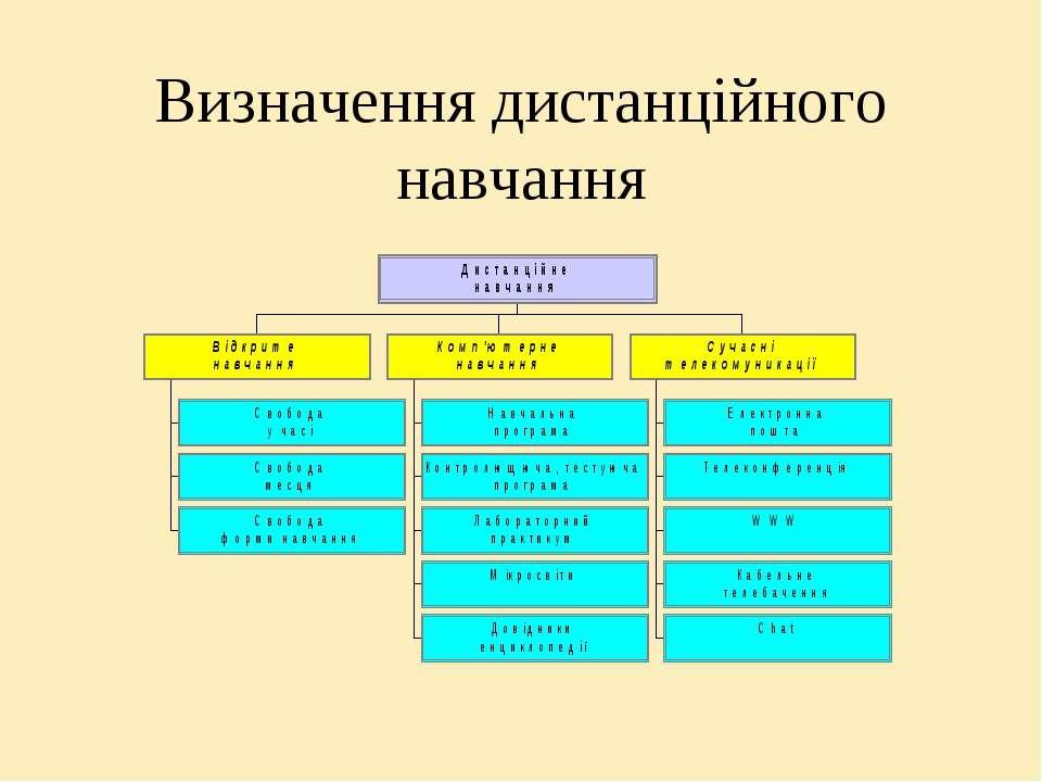 Визначення дистанційного навчання