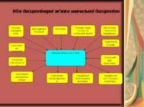 Основи менеджменту Дослідження операцій Логістика Основи теорії систем та сис...