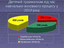 Дитячий травматизм під час навчально-виховного процесу у 2010 році