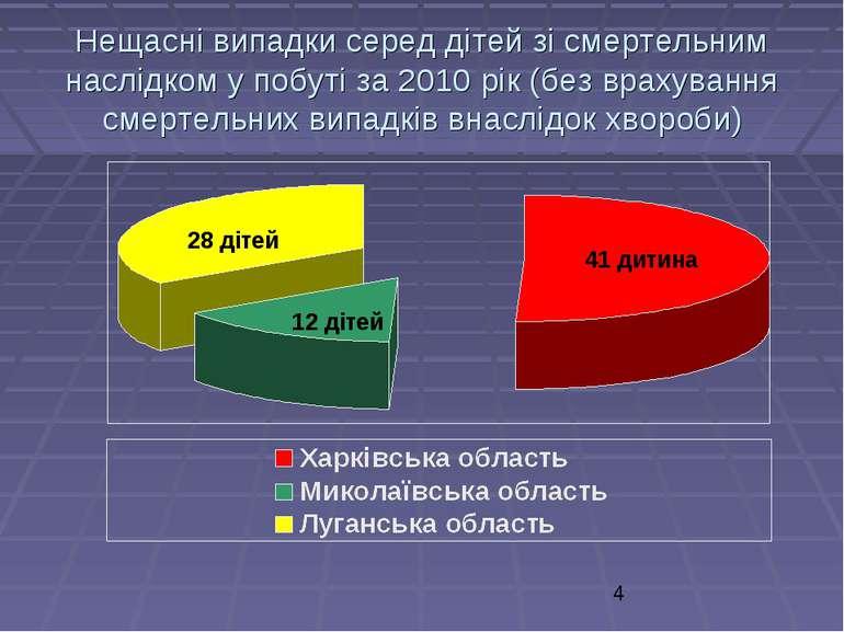 Нещасні випадки серед дітей зі смертельним наслідком у побуті за 2010 рік (бе...