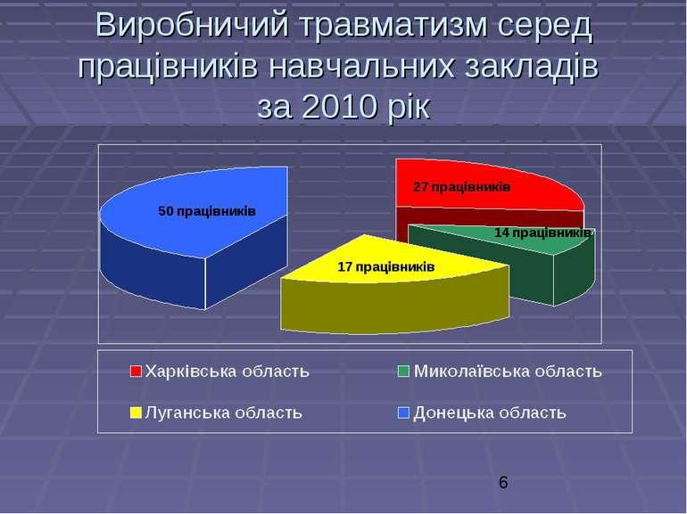 Виробничий травматизм серед працівників навчальних закладів за 2010 рік