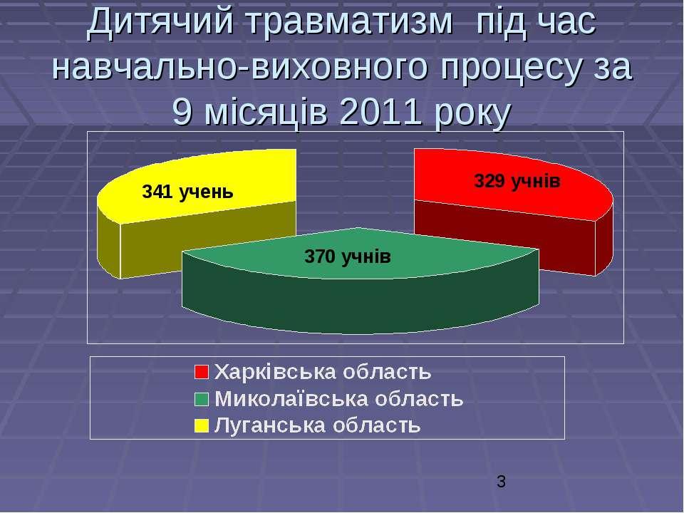 Дитячий травматизм під час навчально-виховного процесу за 9 місяців 2011 року