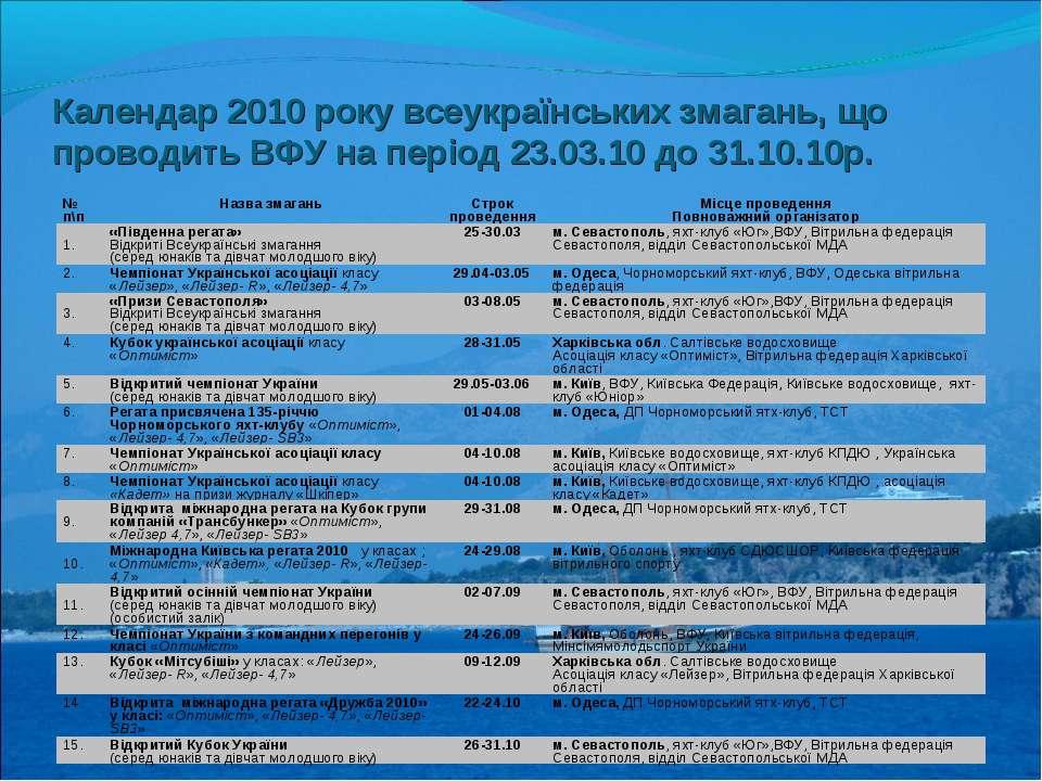 Календар 2010 року всеукраїнських змагань, що проводить ВФУ на період 23.03.1...