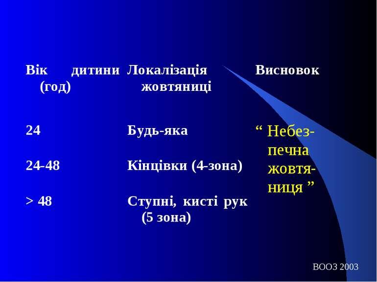 ВООЗ 2003