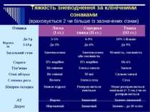 Тяжкість зневоднення за клінічними ознаками (враховується 2 чи більше із зазн...