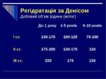 Регідратація за Денісом Добовий об'єм рідини (мл/кг)