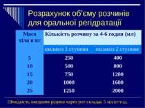 Розрахунок об'єму розчинів для оральної регідратації Швидкість введення рідин...