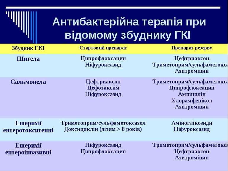 Антибактерійна терапія при відомому збуднику ГКІ
