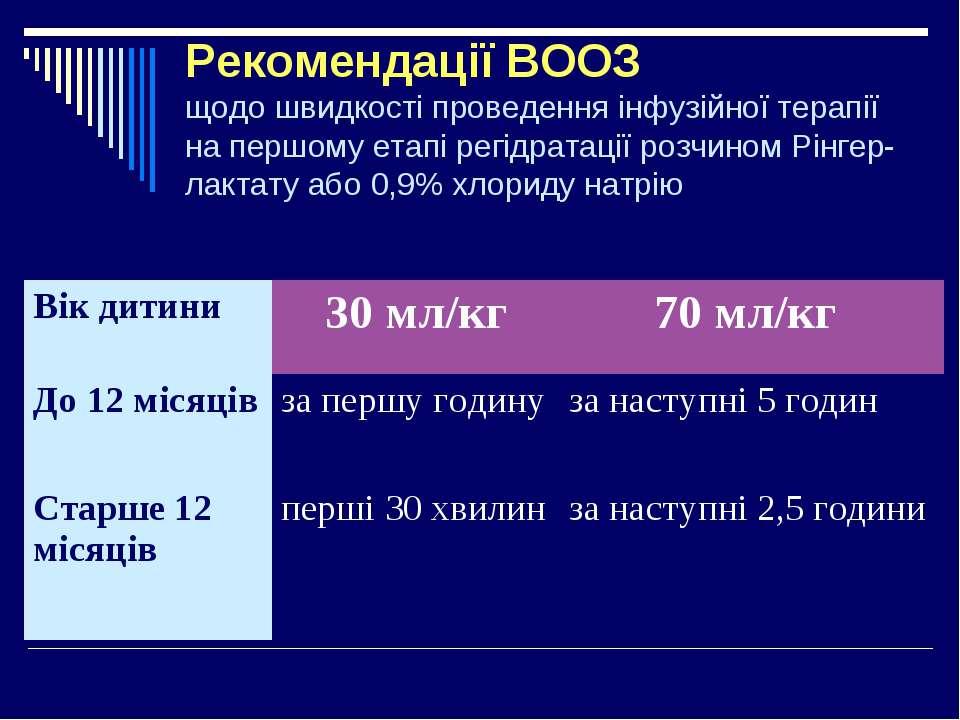 Рекомендації ВООЗ щодо швидкості проведення інфузійної терапії на першому ета...