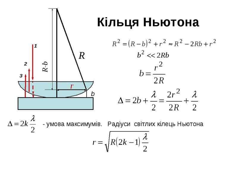 Кільця Ньютона b 1 2 3 R-b - умова максимумів. Радіуси світлих кілець Ньютона