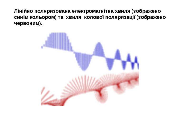 Лінійно поляризована електромагнітна хвиля (зображено синім кольором) та хвил...