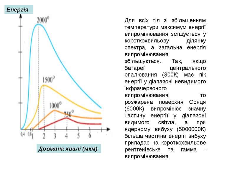 Для всіх тіл зі збільшенням температури максимум енергії випромінювання зміщу...