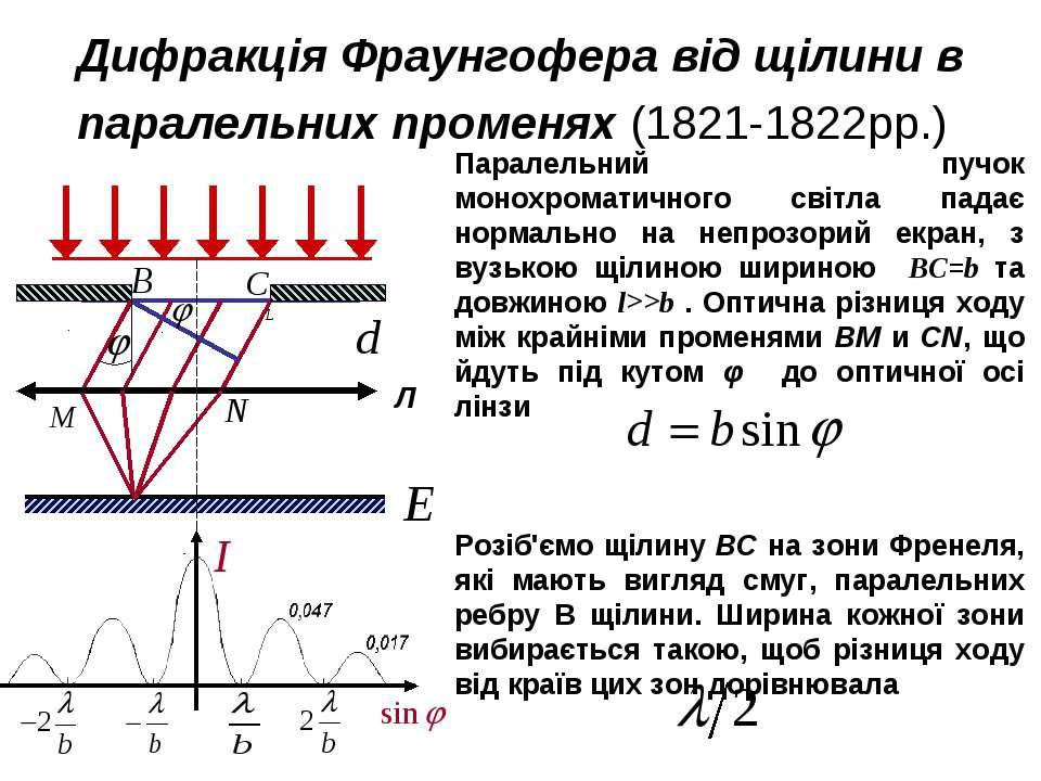 Дифракція Фраунгофера від щілини в паралельних променях (1821-1822рр.)