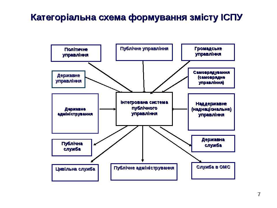* Категоріальна схема формування змісту ІСПУ Самоврядування (самоврядне управ...