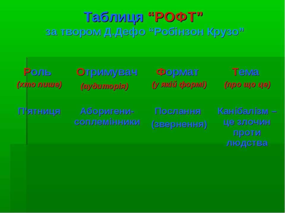 """Таблиця """"РОФТ"""" за твором Д.Дефо """"Робінзон Крузо"""" Роль (хто пише) Отримувач (а..."""