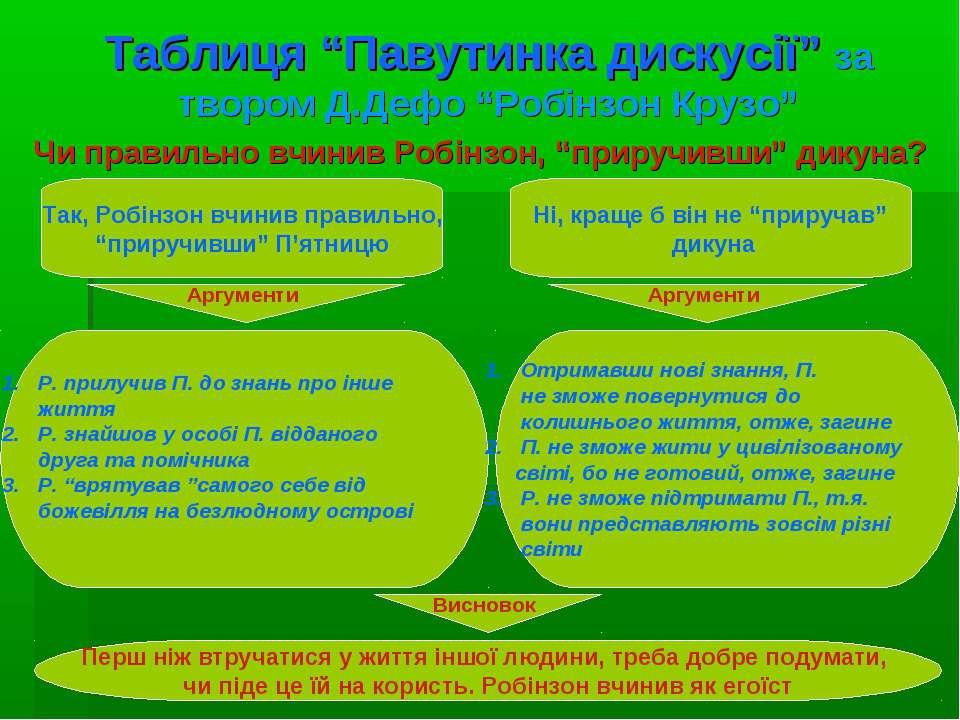 """Таблиця """"Павутинка дискусії"""" за твором Д.Дефо """"Робінзон Крузо"""" Чи правильно в..."""