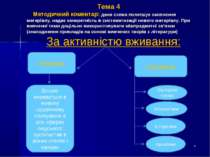 Тема 4 Методичний коментар: дана схема полегшує засвоєння матеріалу, надає ко...