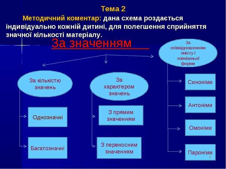 Тема 2 Методичний коментар: дана схема роздається індивідуально кожній дитині...