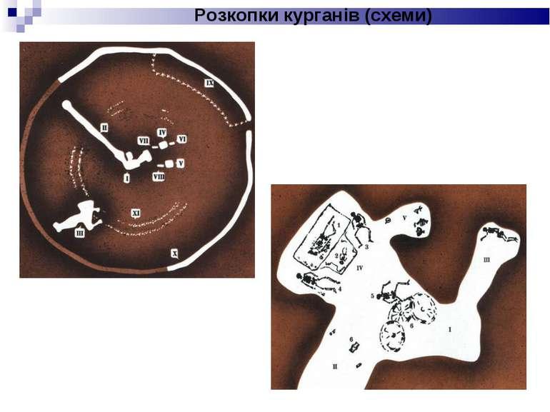 Розкопки курганів (схеми)