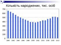 Кількість народжених, тис. осіб