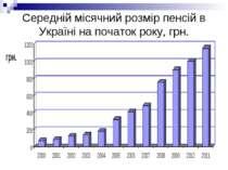 Середній місячний розмір пенсій в Україні на початок року, грн.
